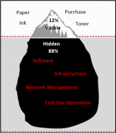 Managed Print Services - Iceberg Principle