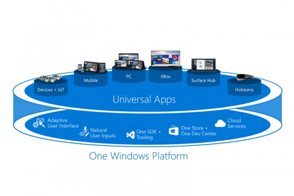 Microsoft Unveils Windows 10 Universal App Platform to Attract Developers, Strengthen Windows 10 Appeal