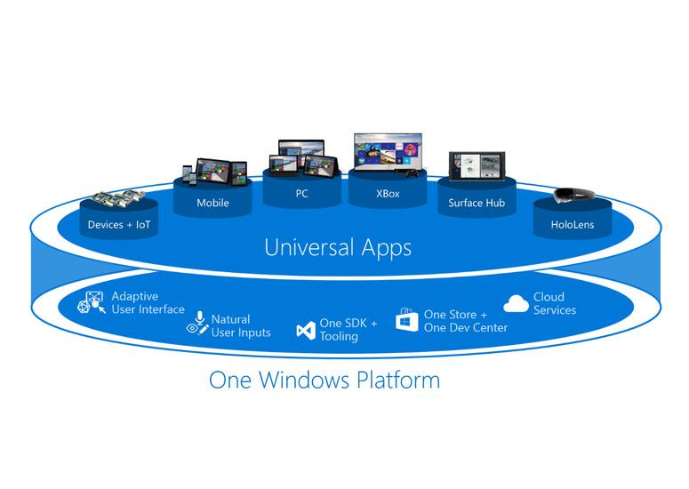 Microsoft Unveils