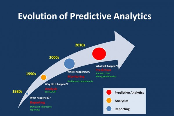 Using Predictive Analytics to Enhance the Future of your Business