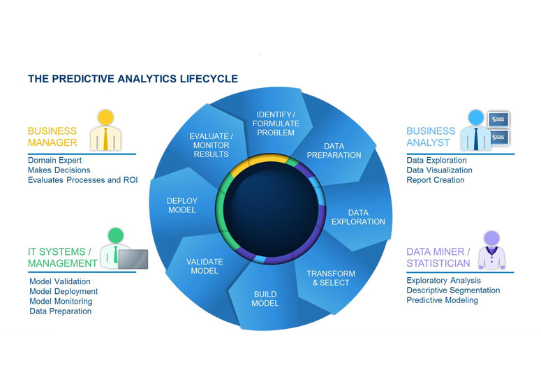 predictive policy As a tool for integrating data into policy and practice, predictive analytics support student learning and long-term success.