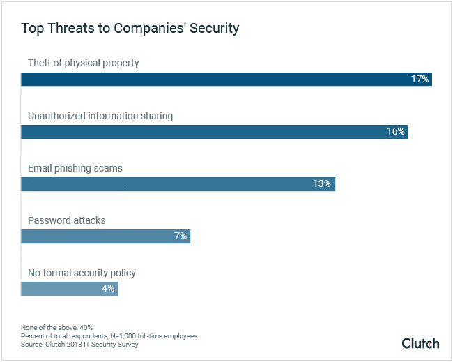 Cyber-Security Policy Threats