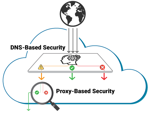 Cloud-delivered network security